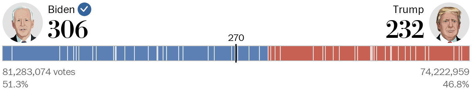 A chart showing the number of electoral votes won by Joe Biden and Donald Trump.