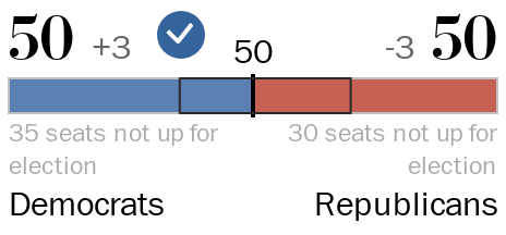 A chart showing the number of Democrats and Republicans who are leading or have won their races.
