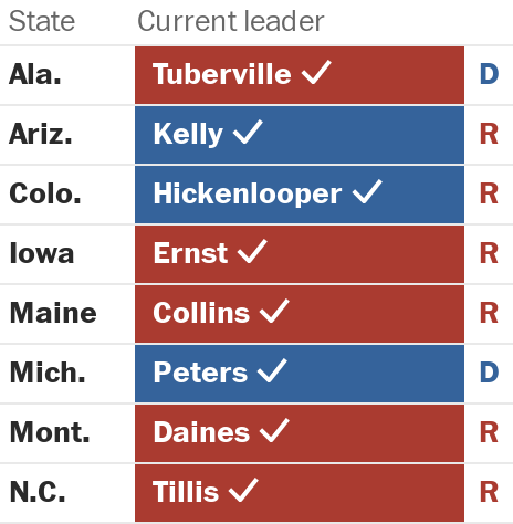 A table with summaries of Senate races the Post is watching. Click to learn more.